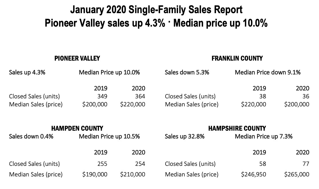 Pioneer Valley Real Estate Sales Report January 2020