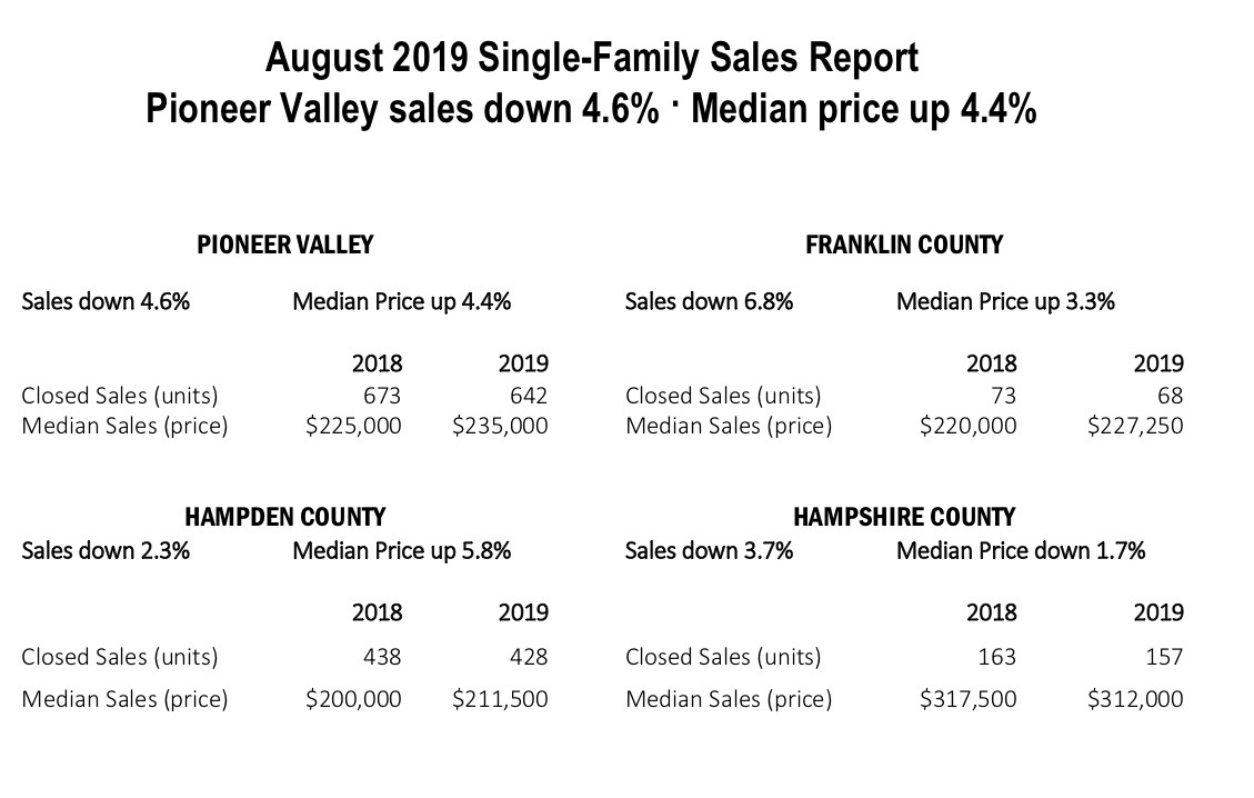 Real estate sales report pioneer valley