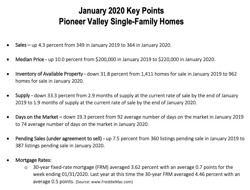 January 2020 Single Family Homes Sales