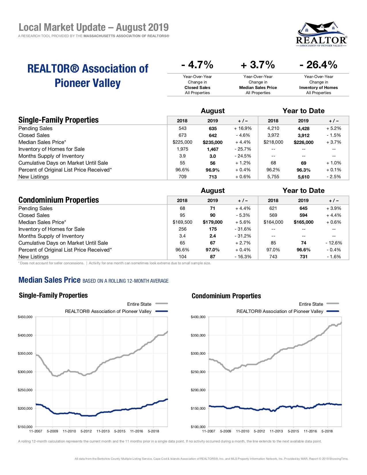 Local market update real estate western mass