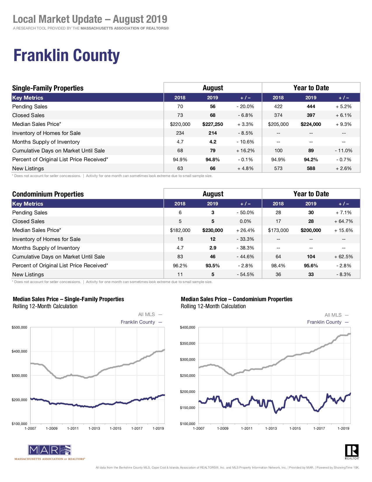 Local market update franklin county massachusetts