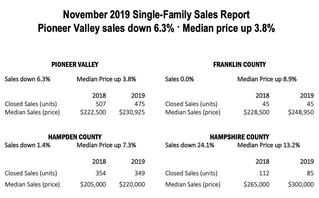 November Sales Report Pioneer Valley