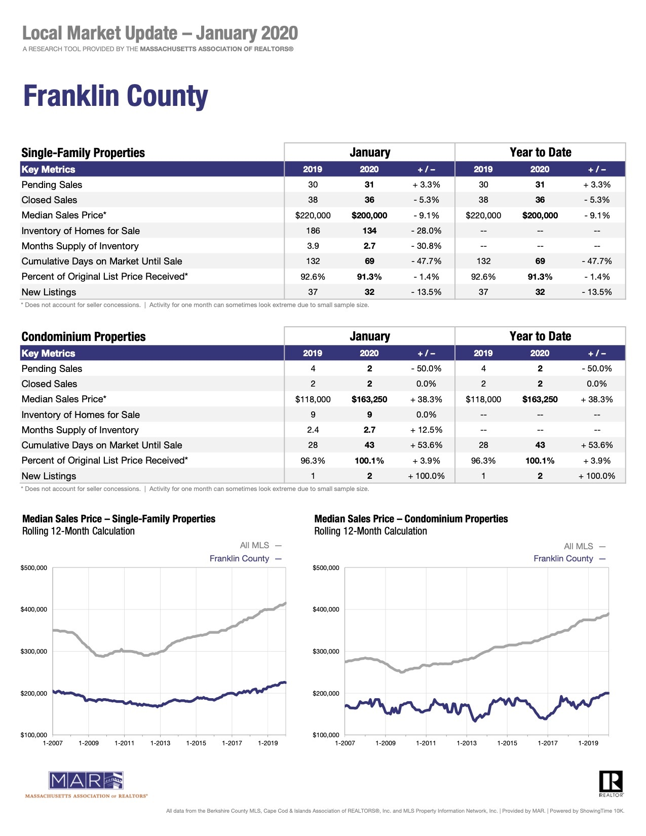 Franklin County Local Market Update January 2020