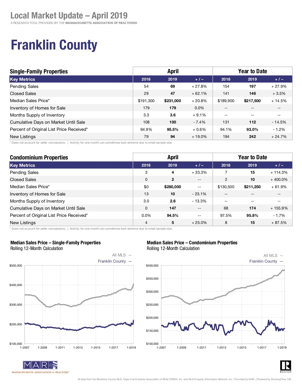 April Sales Report Franklin County