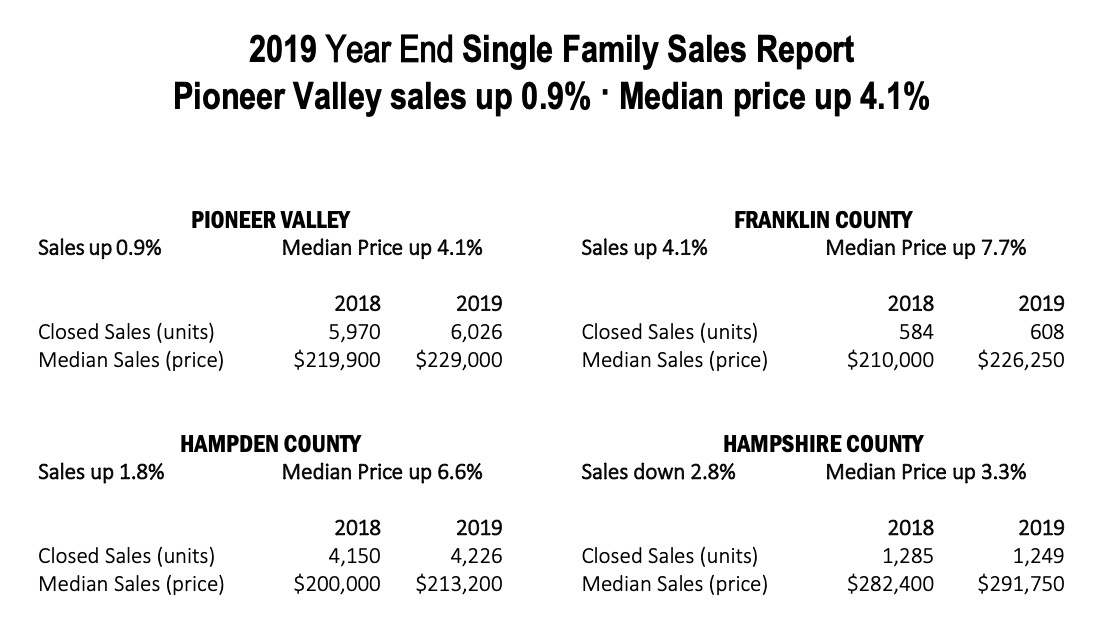2019 Pioneer Valley Report Real Estate