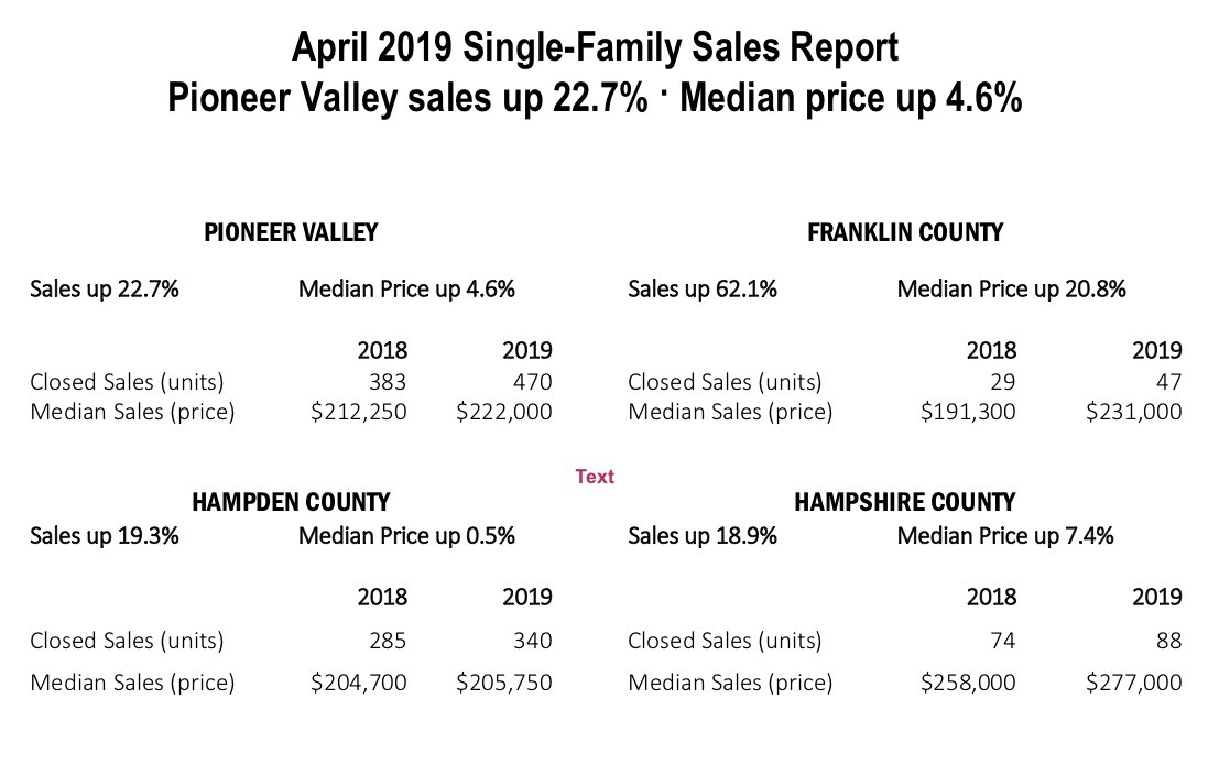 April Sales Report County Averages