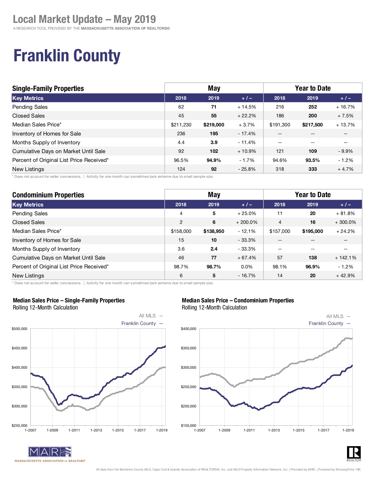 franklin county local market update sales report