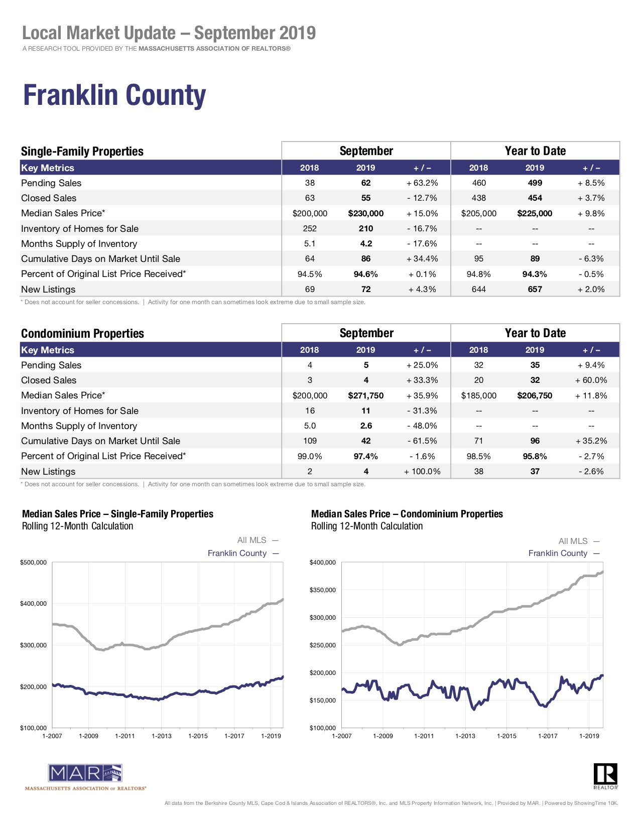 Franklin county local market update September 2019