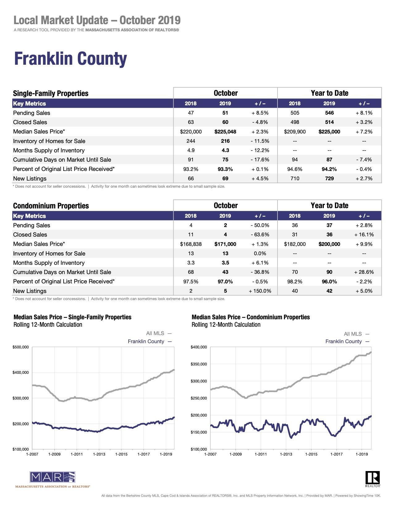 Franklin County Massachusetts Real Estate