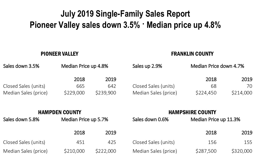 July 2019 single family sales report pioneer valley