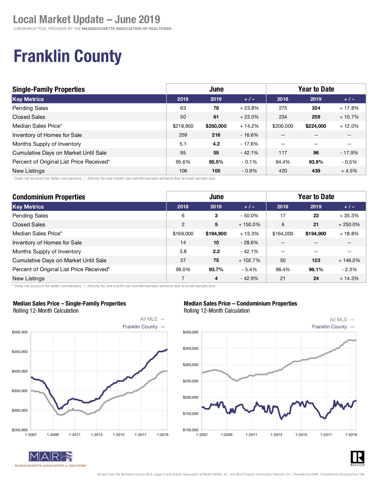 Pioneer Valley Sales Report Single Family Homes Massachusetts