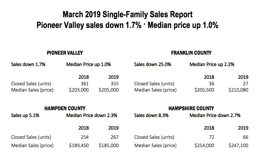 March Sales Report by County