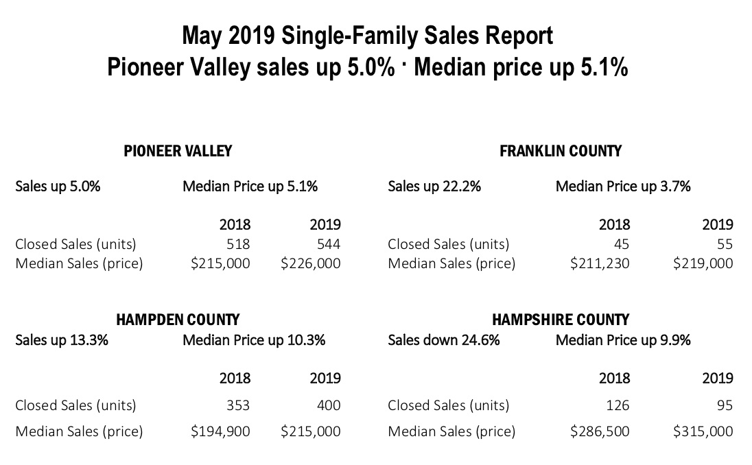 may 2019 single family home sales report pioneer valley