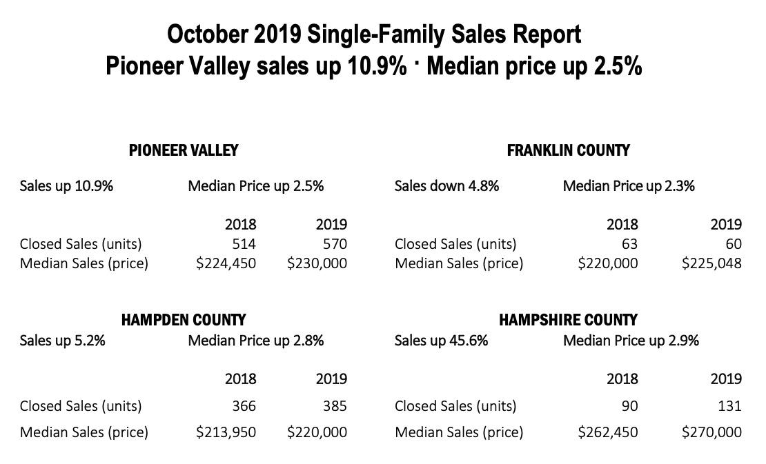 October 2019 Pioneer Valley Real Estate Sales Report