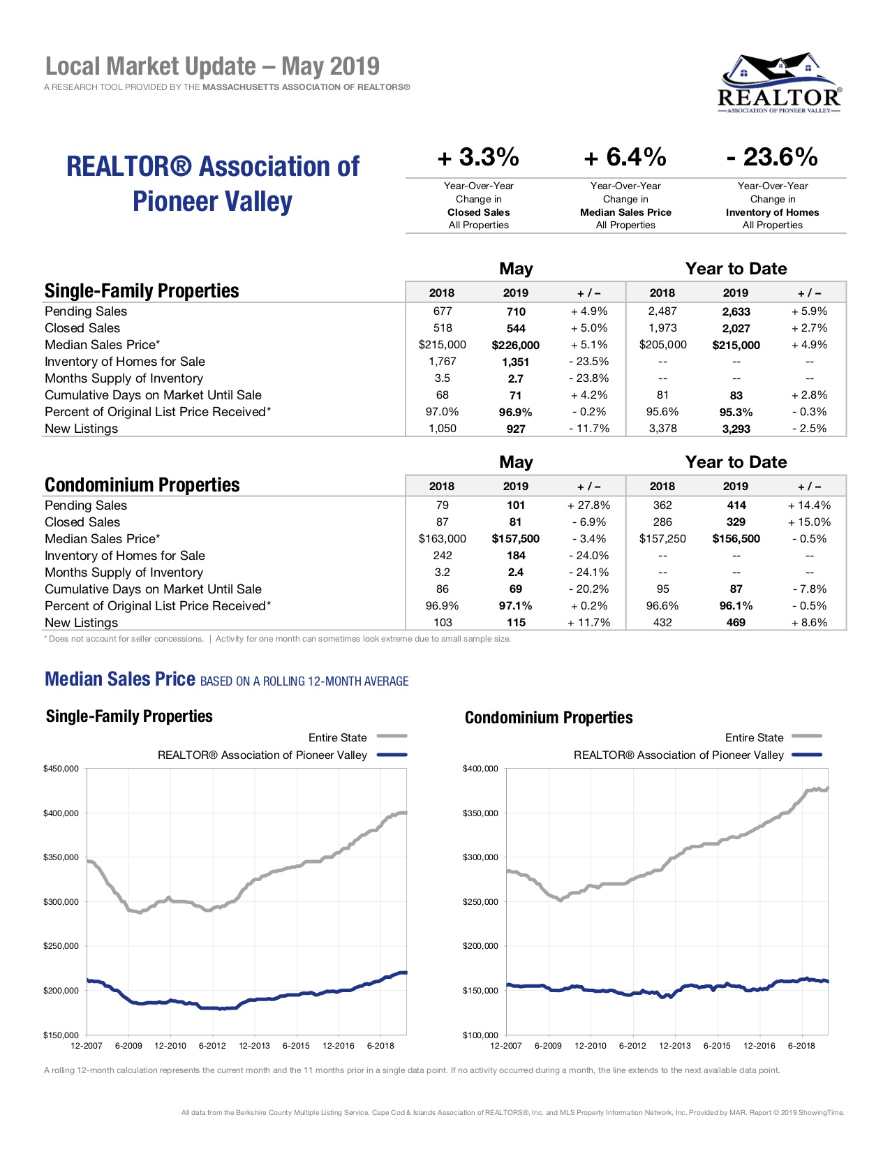 pioneer valley local market update massachusetts real estate sale report