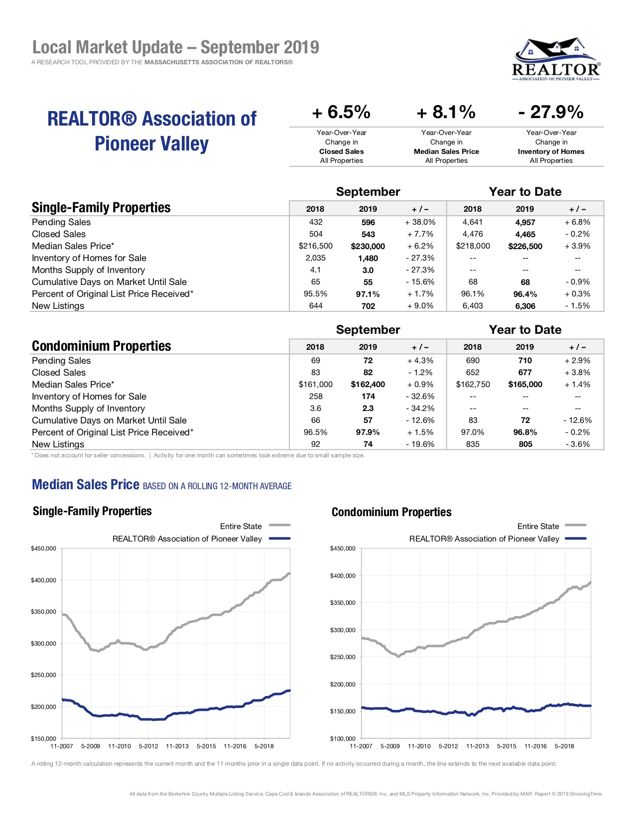 Pioneer Valley Local Market Update Real Estate