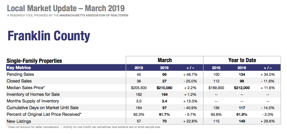 March Local Market Update Franklin County