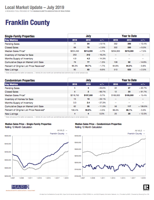 franklin county market update realtors association july 2019