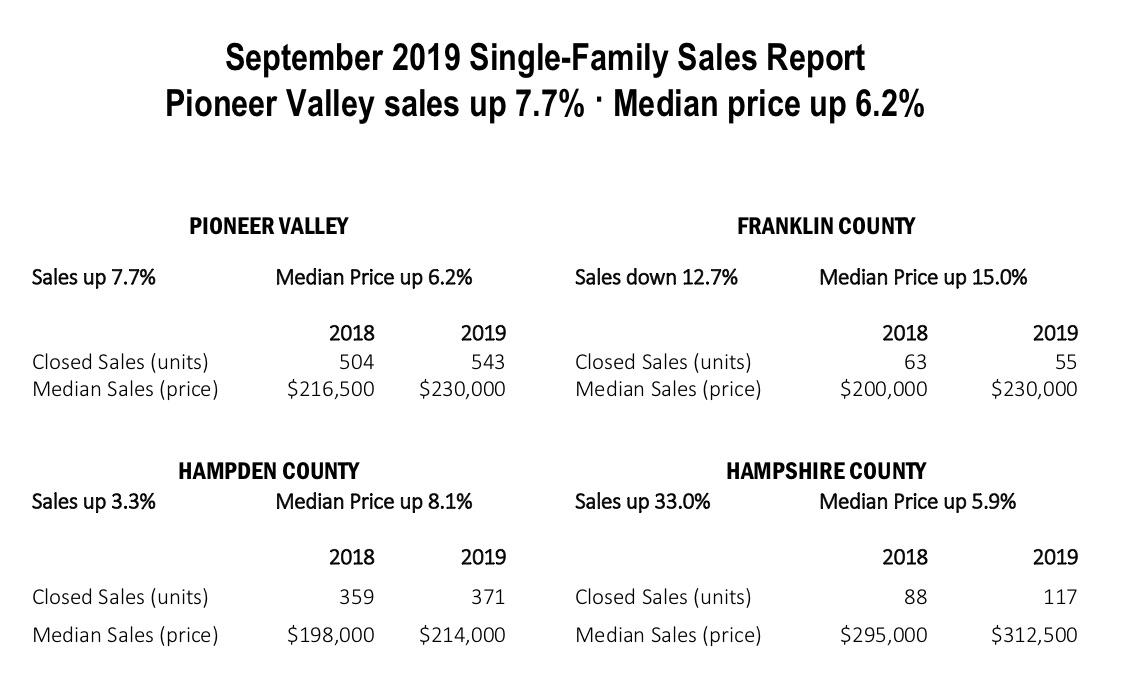 September 2019 Pioneer Valley Sales Report