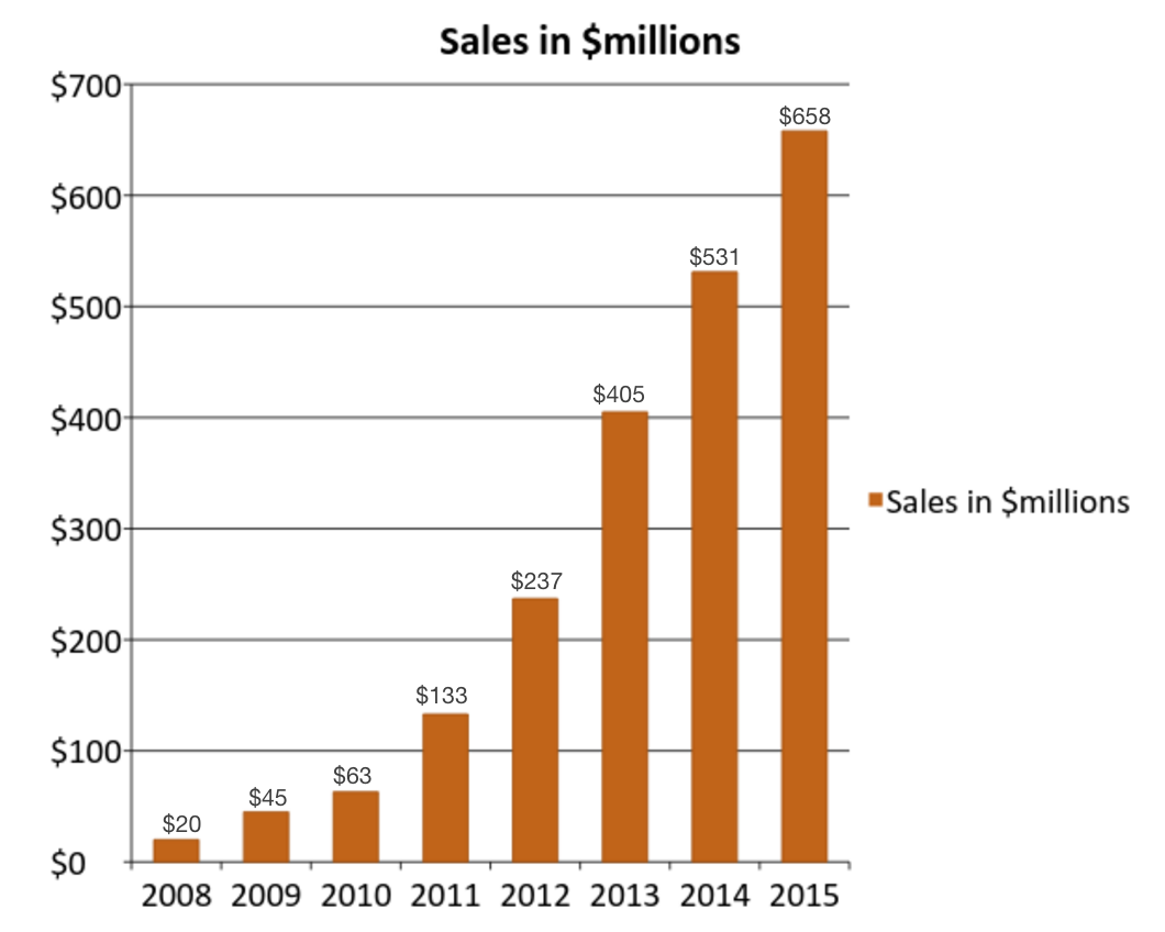Annual Sales Chart