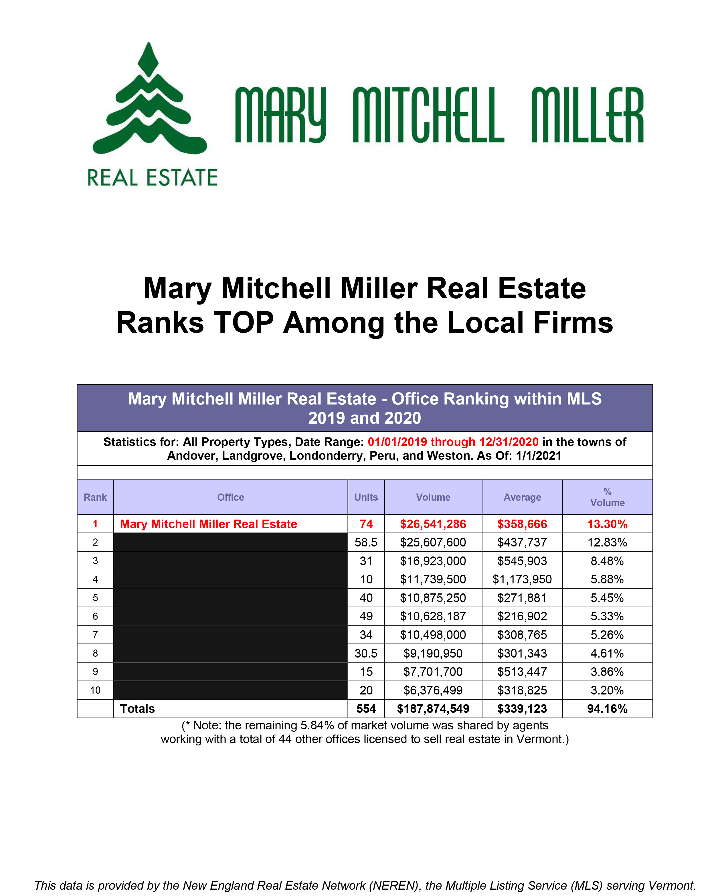 Spreadsheet Showing Sales Statistics. If you'd like to discuss, please call (802)824-3176