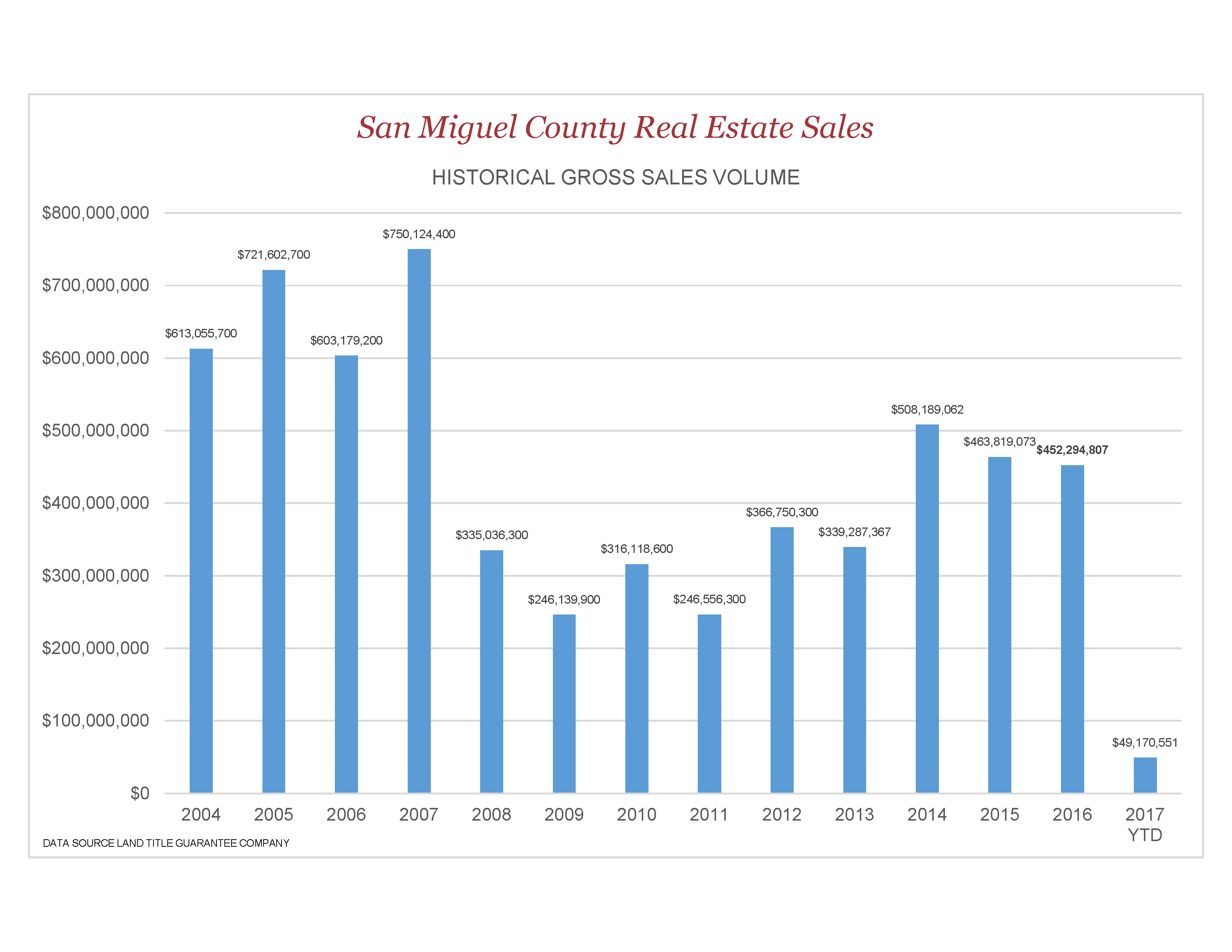 Telluride Area Real Estate Sales Historical Gross Sales Volume-courtesy of Land Title Guarantee Company