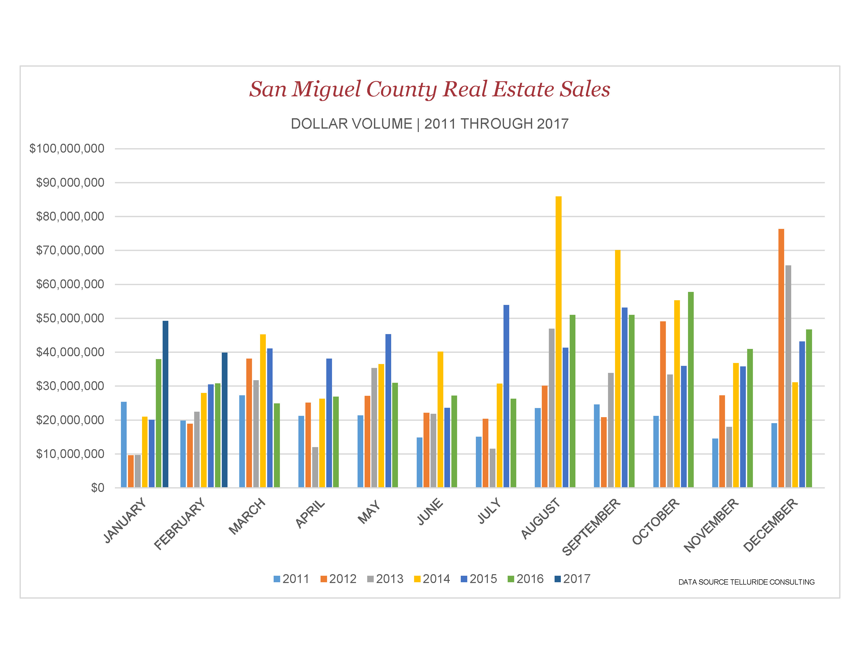 San Miguel County Real Estate Sales Dollar Volume-courtesy or Telluride Consulting