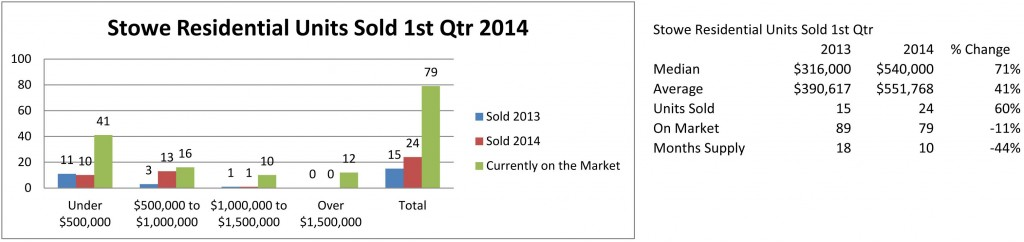 Stowe 1st Qtr 2014 - Main Charts