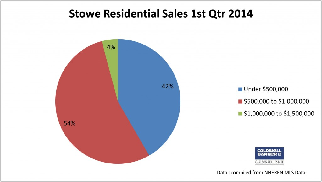 Stowe 1st Qtr 2014 - Pie Chart