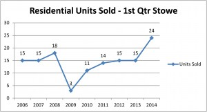 Stowe 1st Qtr 2014 - Residential Line Chart