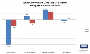 Stowe 2nd Qtr Condo Assessment