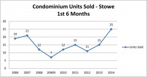 Stowe 2nd Qtr Line Charts condo