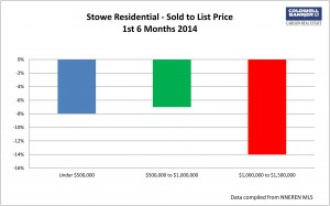 Stowe 2nd Qtr List to Sold
