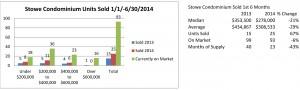 Stowe 2nd Qtr Main Charts condos