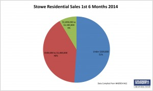 Stowe 2nd Qtr Pie Chart