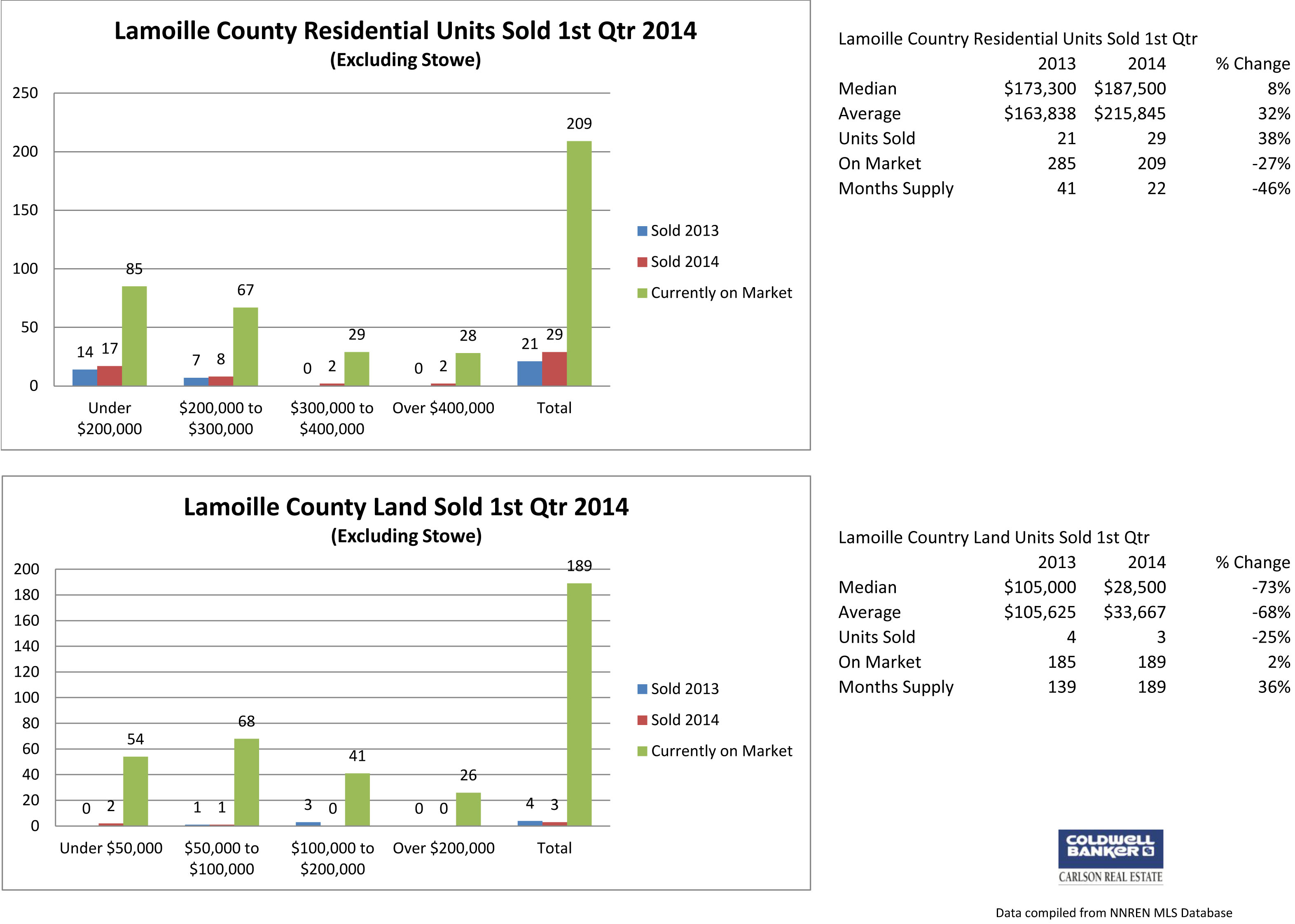 Lamoille County Sales Analysis
