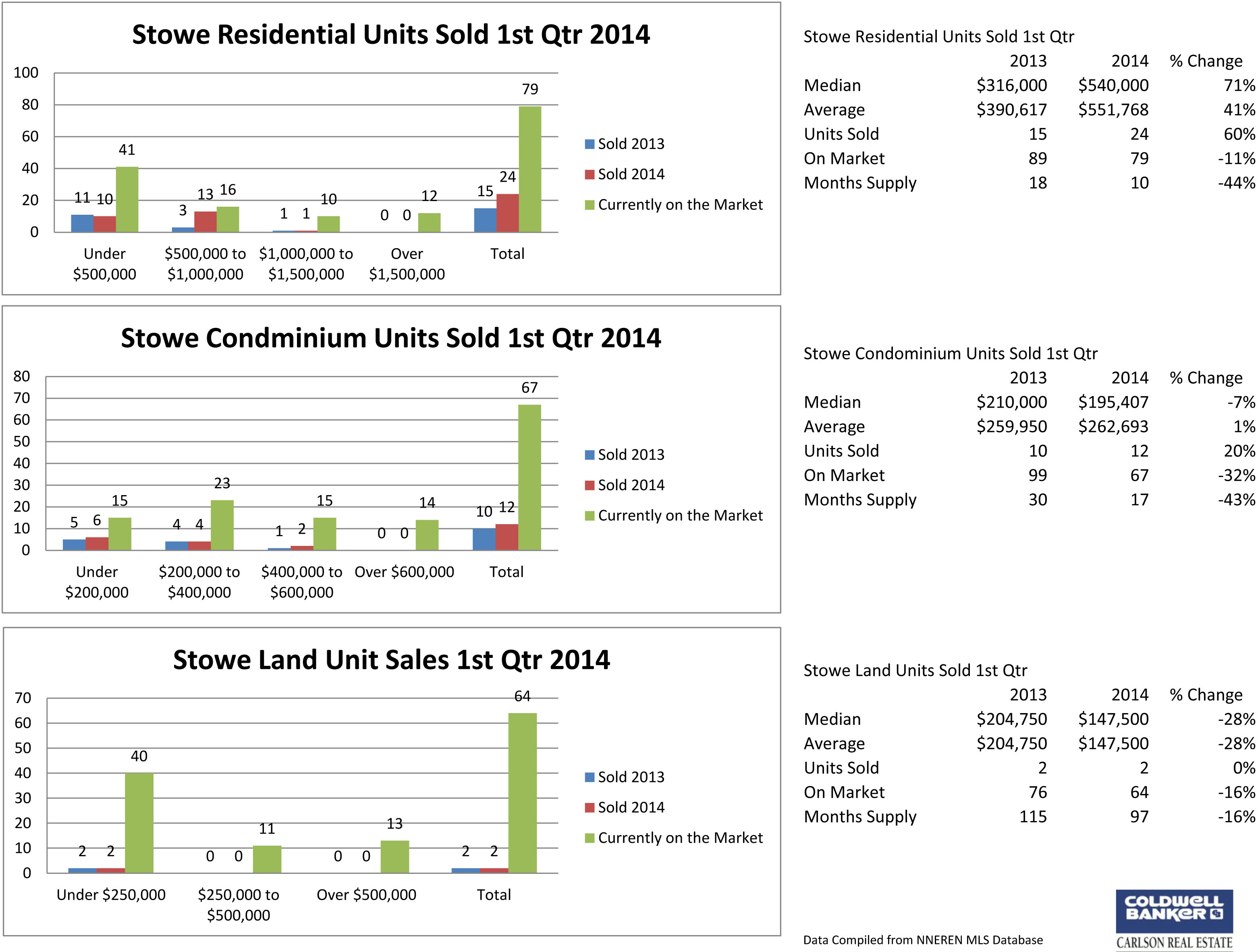 Stowe Sales Analysis