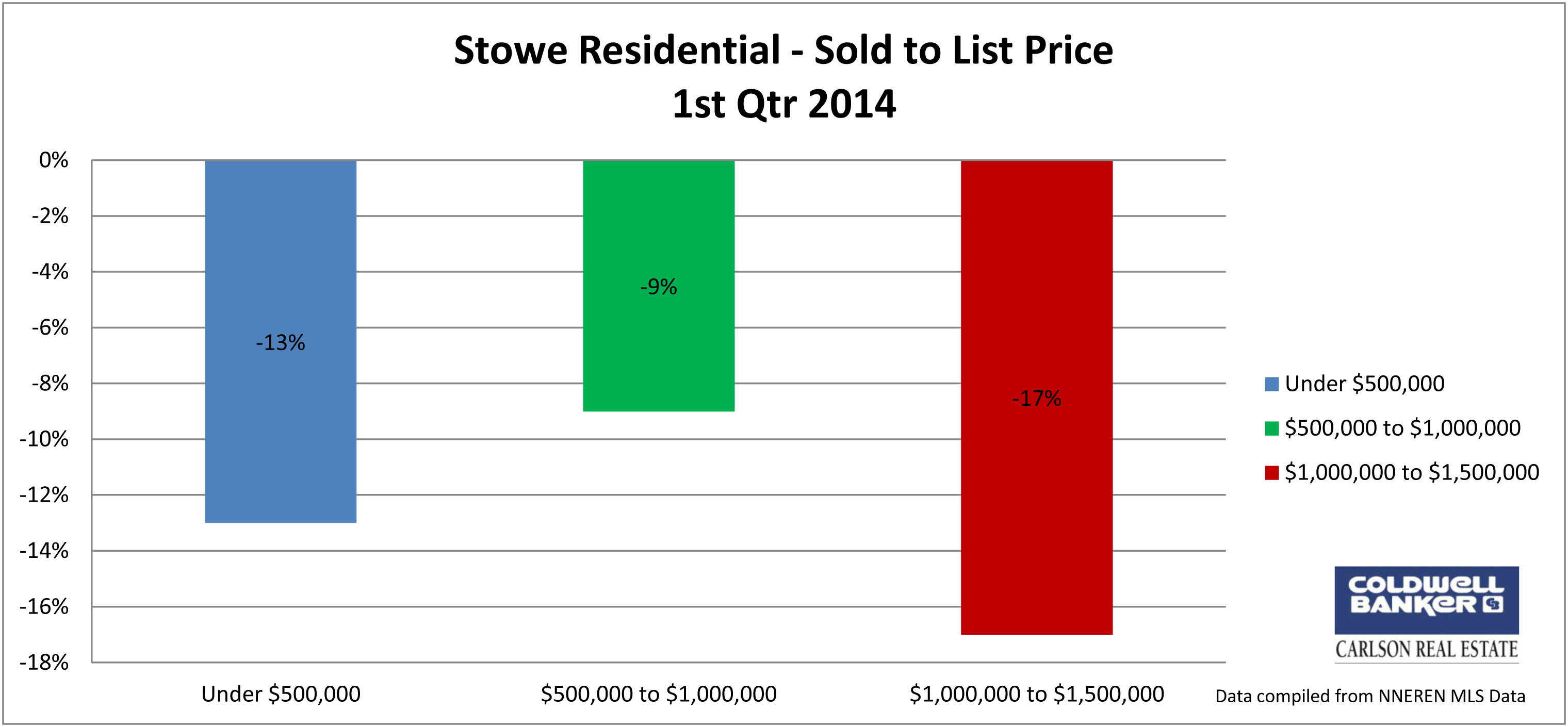 Stowe Residential Sold to List Price