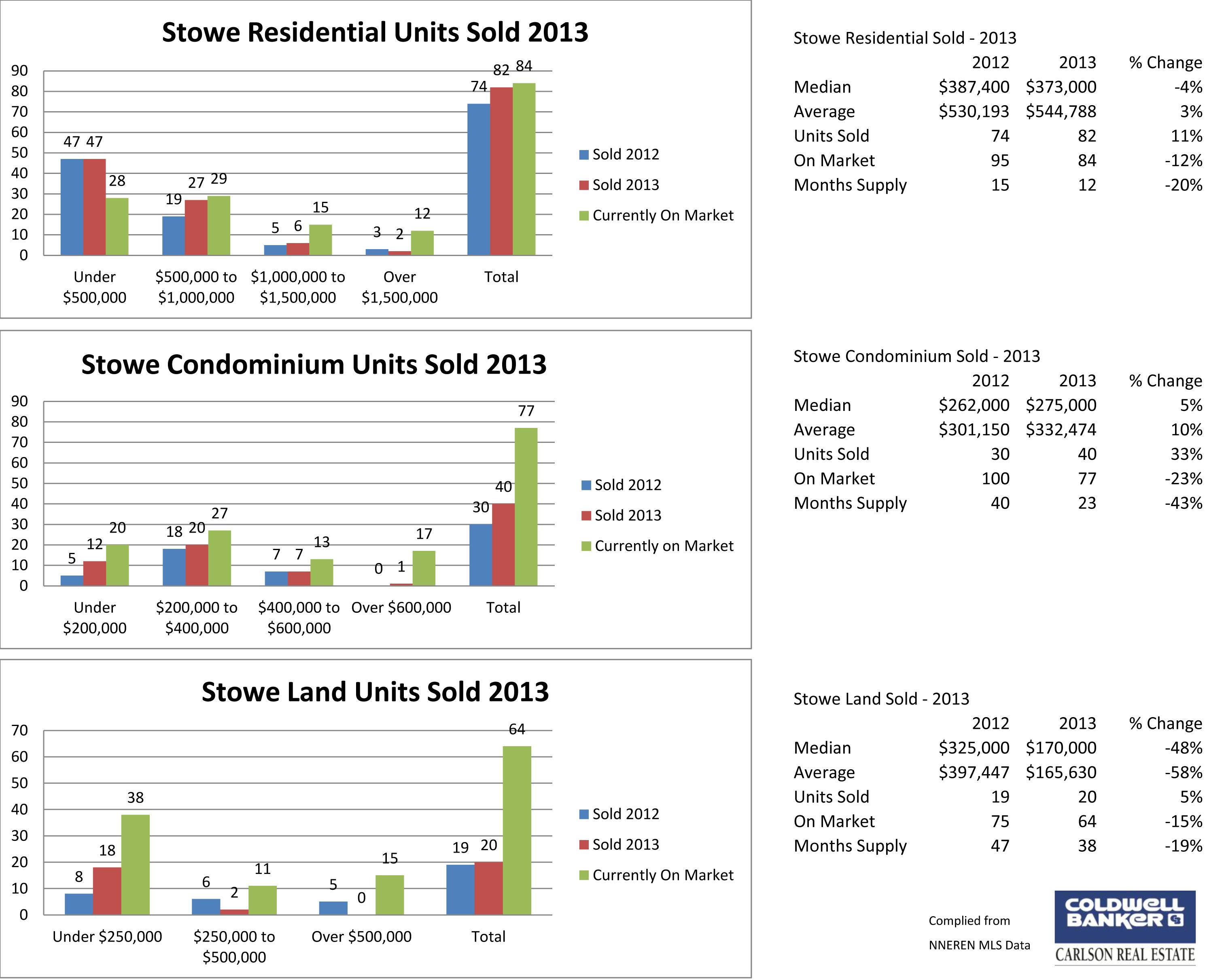 Stowe 2013 Sales
