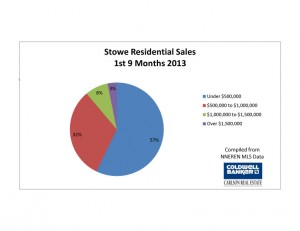 Residential Sales Fall 2013 - Stowe, VT