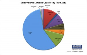 Lamoille County Sales Volume by Town
