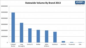 Vermont Real Estate Sales by Brand