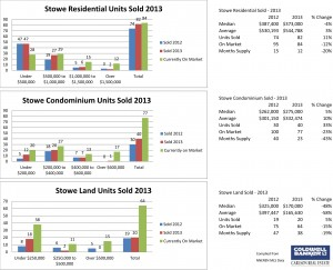 Stowe Residential, Condo and Land Sales