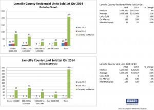 Lamoille County 1st Qtr 2014 Sales