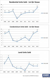 Stowe 1st Qtr Units Sales - Residential, Condominium and Land