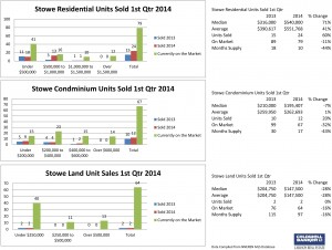 Stowe 1st Qtr 2014 Residential, Condo and Land Sales