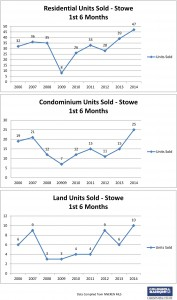Stowe 2nd Qtr Residential Sales