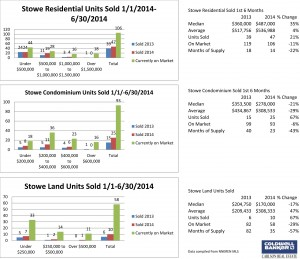 Stowe 2nd Qtr Main Charts