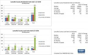 Lamoille 3rd Qtr 2014 Main Chart