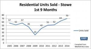 Stowe 3rd Qtr 2014 Line Chart Residential